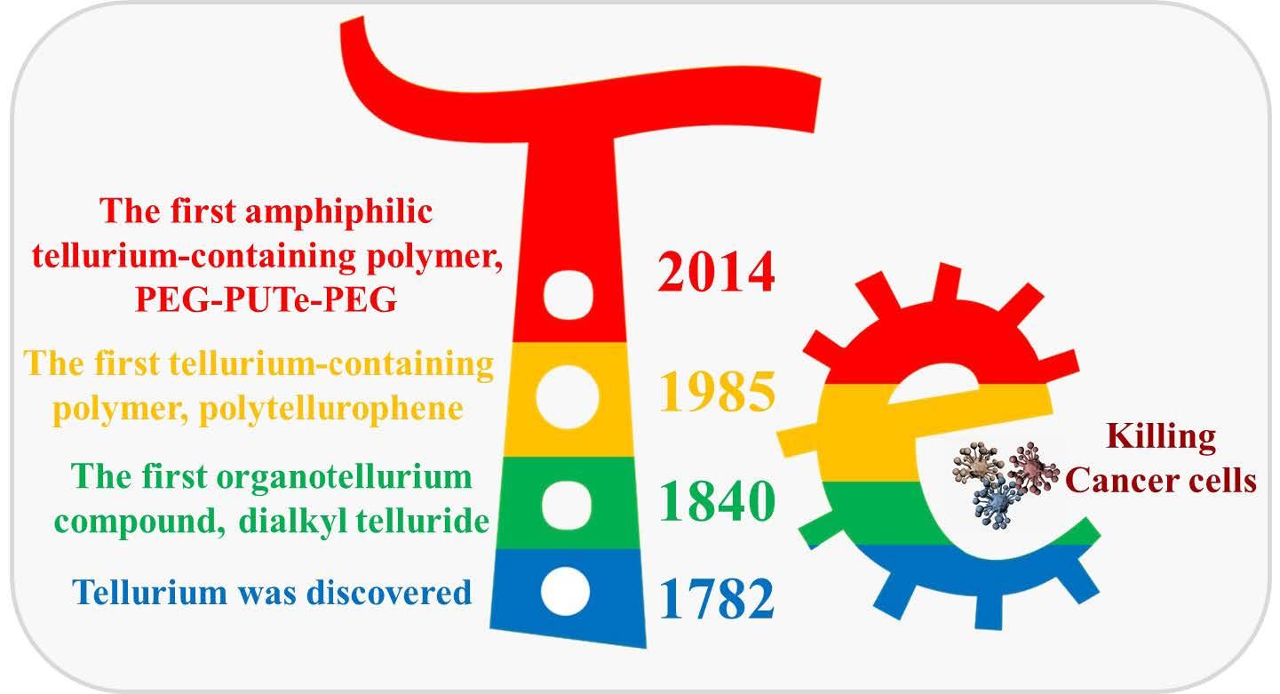 2021-PSJ-活性氧响应含碲高分子